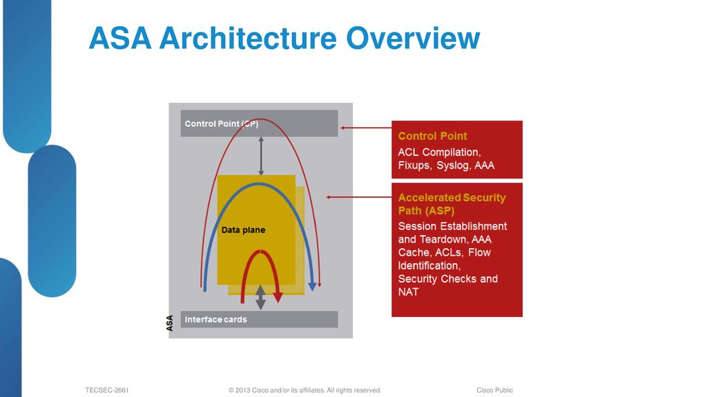 Troubleshooting ASA Firewalls - ppt download