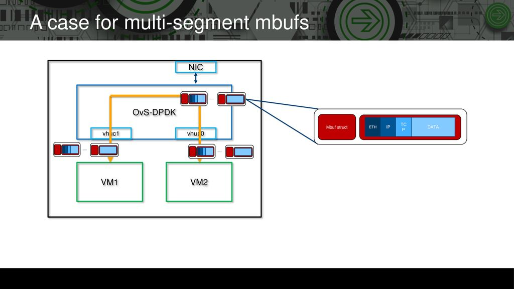 Enabling TSO in OvS-DPDK - ppt download