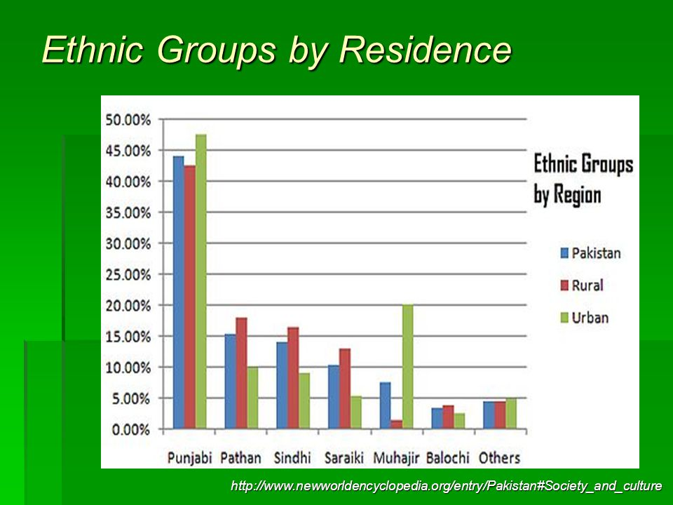 Ethnic Groups by Residence