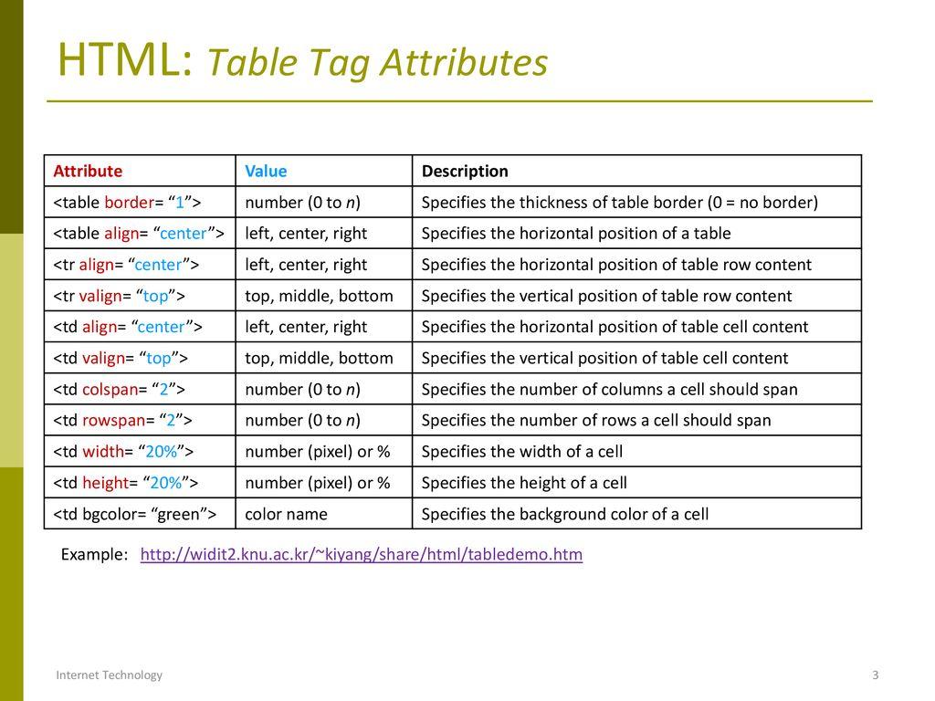 HTML Tables & Frames Internet Technology.   ppt download