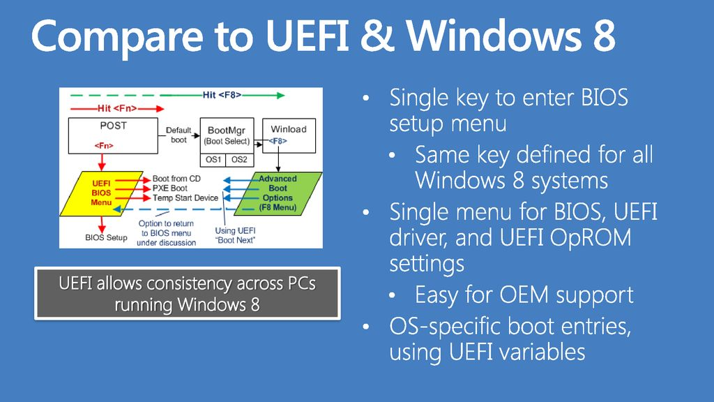 Option ROM Designs for UEFI - ppt download