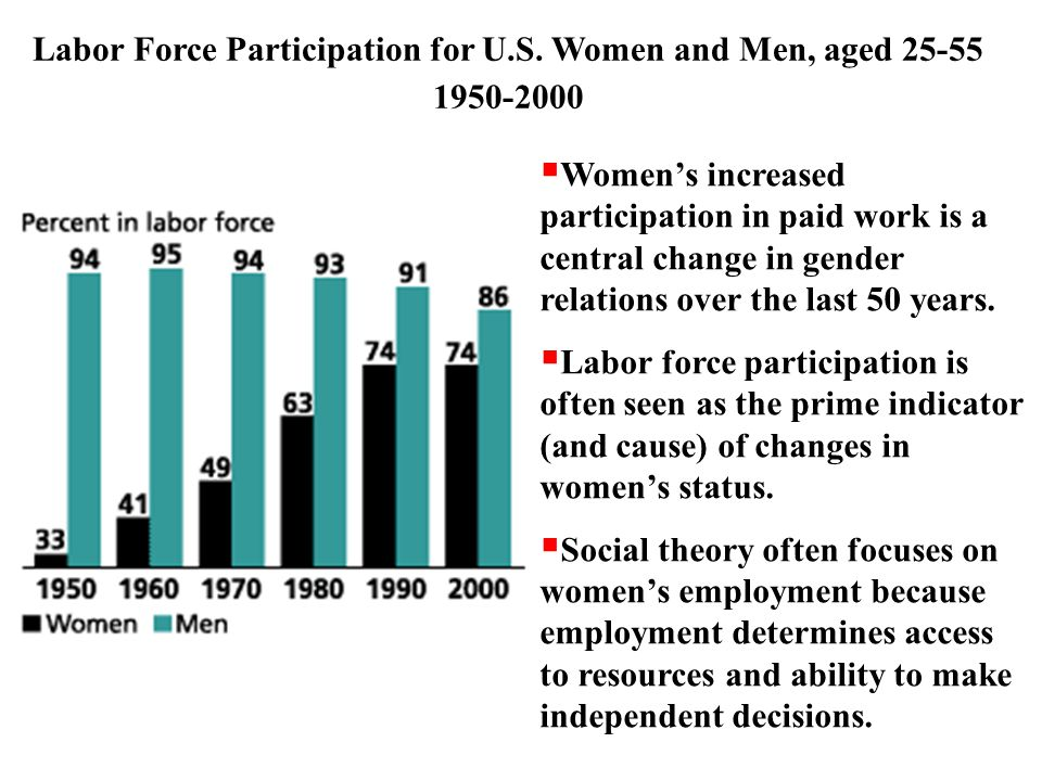 Labor Force Participation for U.S. Women and Men, aged 25-55