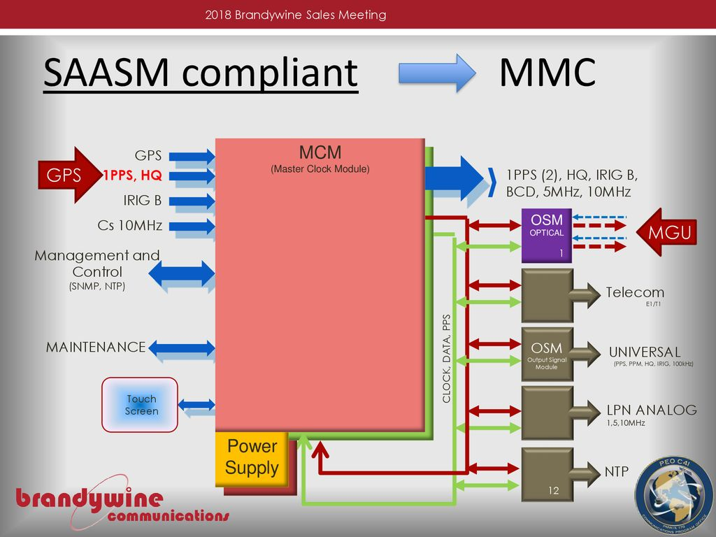 SAASM PRODUCTS OVERVIEW - ppt download