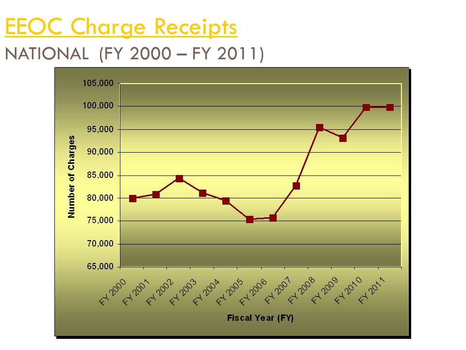 EEOC Charge Receipts NATIONAL (FY 2000 – FY 2011)