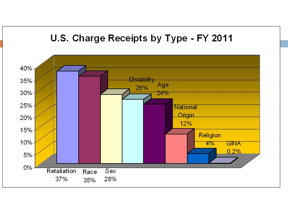 #1 Type of Charge received nationally is Retaliation, #2: Race, #3: Sex, and a #4: Disability (LA's #3)