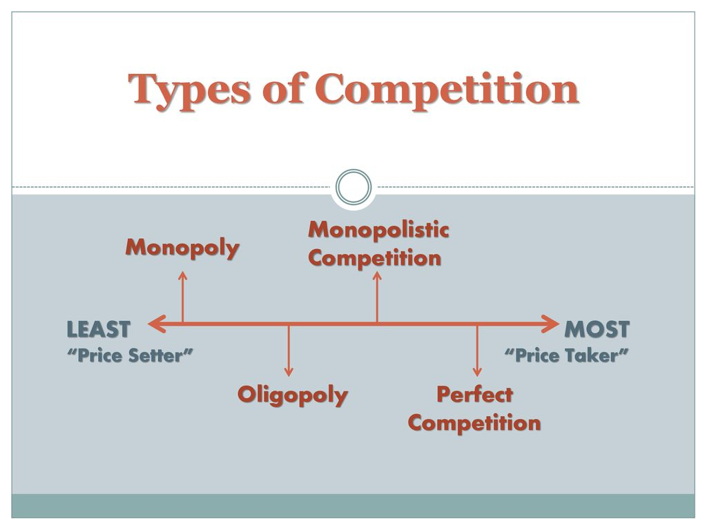 4 types of competition in a free market