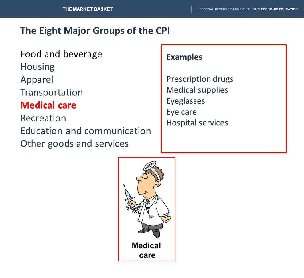 The Eight Major Groups of the CPI Food and beverage Housing Apparel