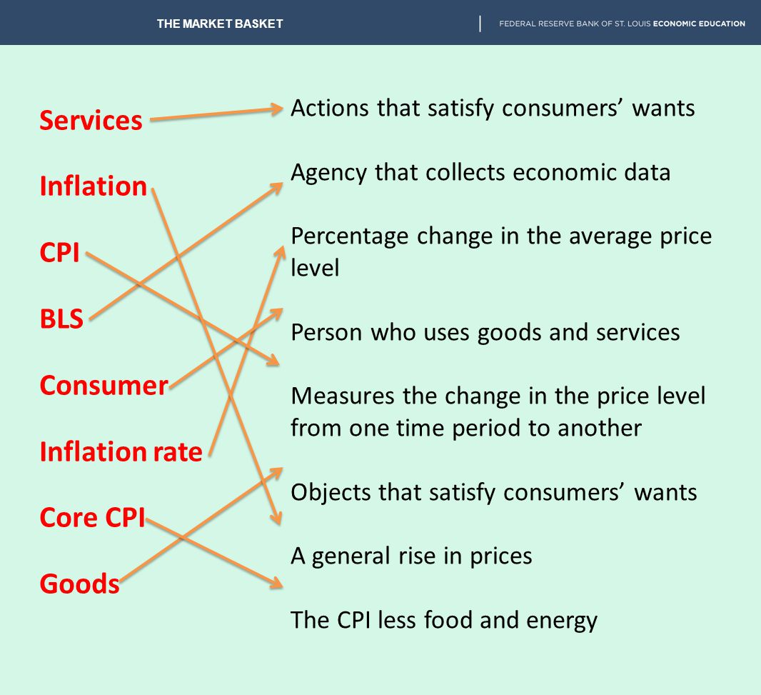 Services Inflation CPI BLS Consumer Inflation rate Core CPI Goods