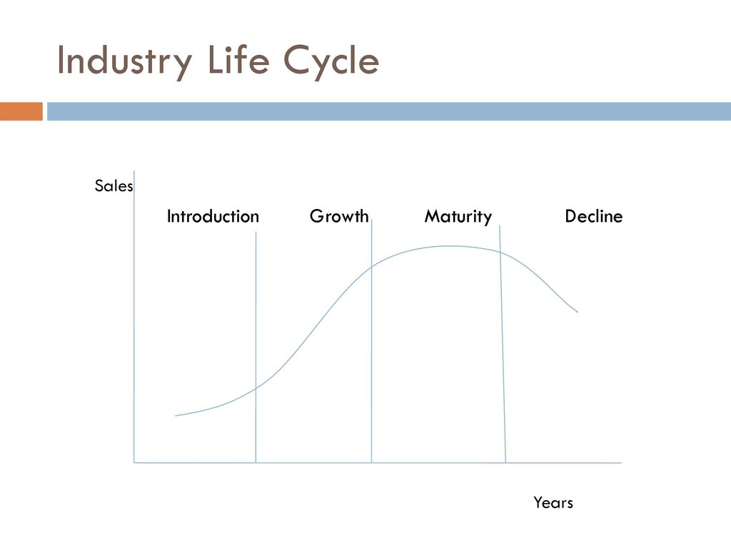 how industries change