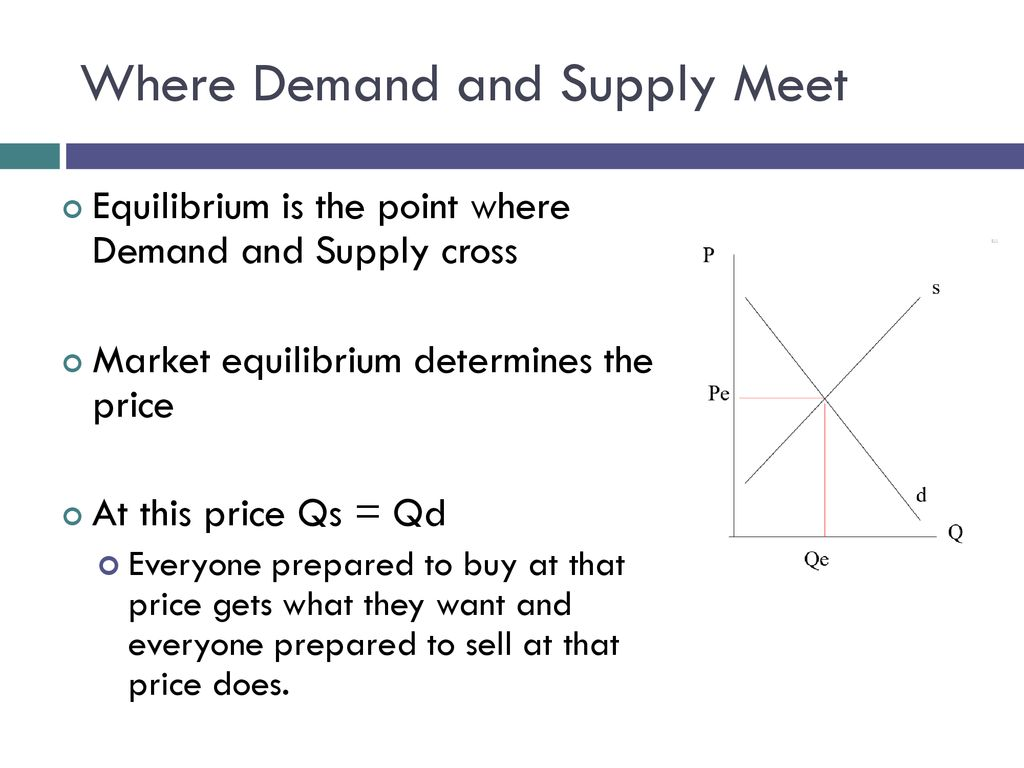 Equilibrium Price Controls Elasticity Ppt Download