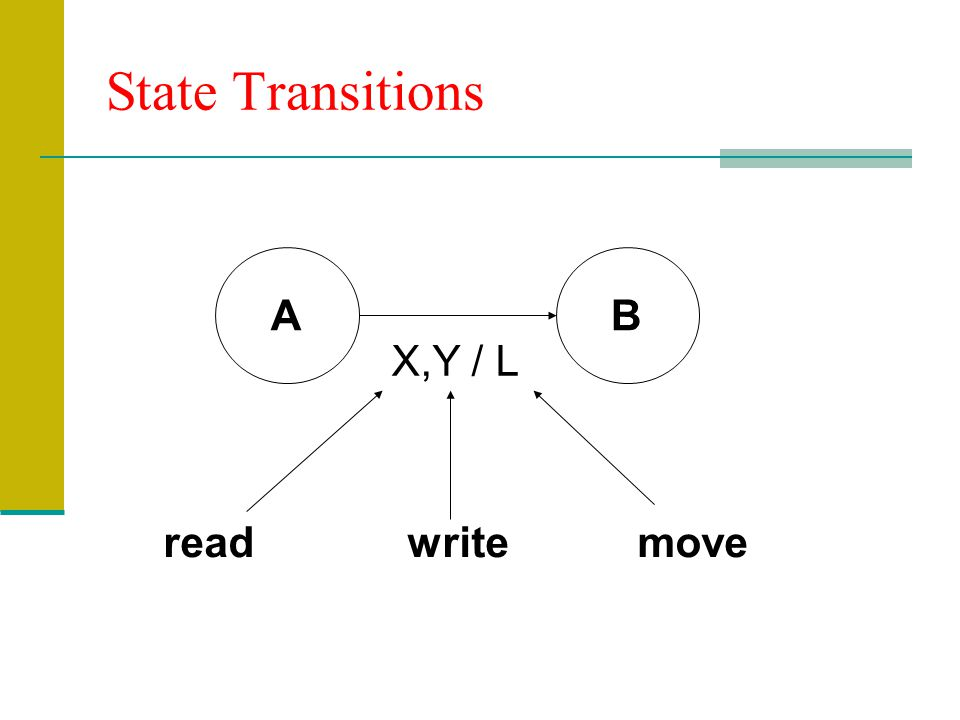 State Transitions A B X,Y / L read write move