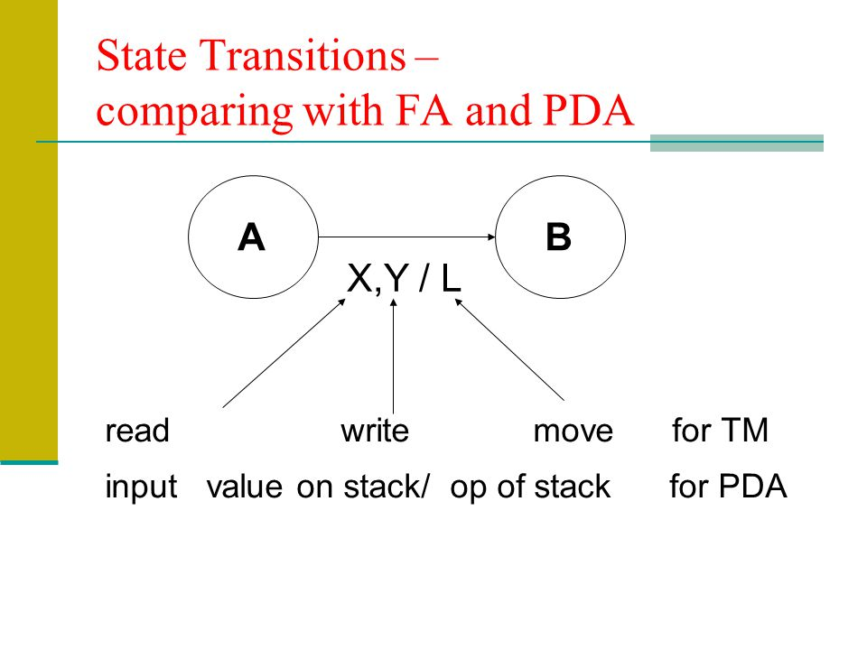 State Transitions – comparing with FA and PDA