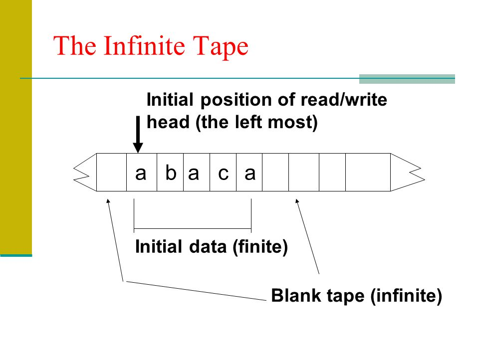 The Infinite Tape a b a c a Initial position of read/write