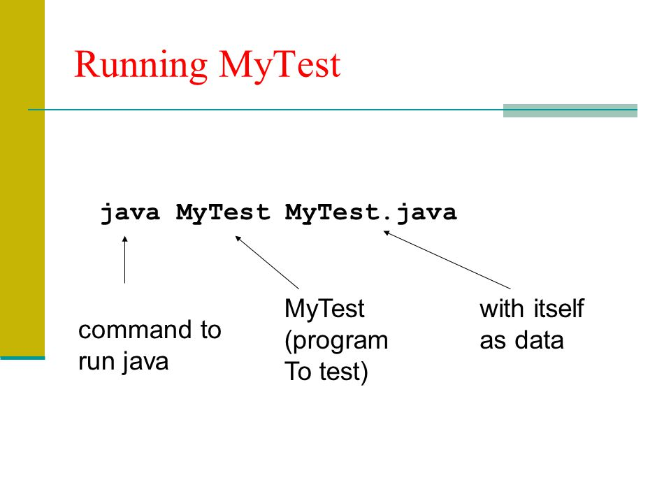 Running MyTest java MyTest MyTest.java MyTest (program To test)