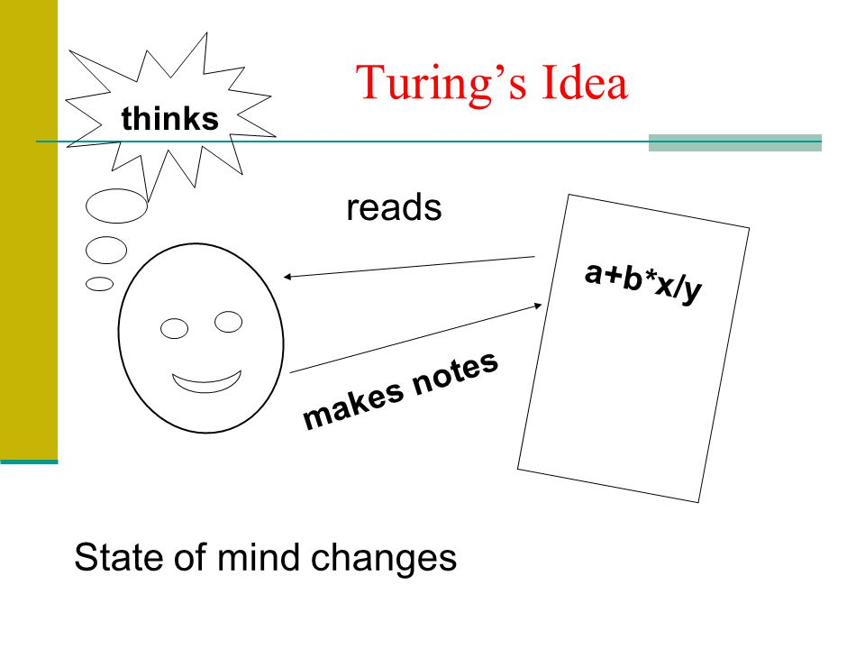 Turing's Idea thinks reads a+b*x/y makes notes State of mind changes