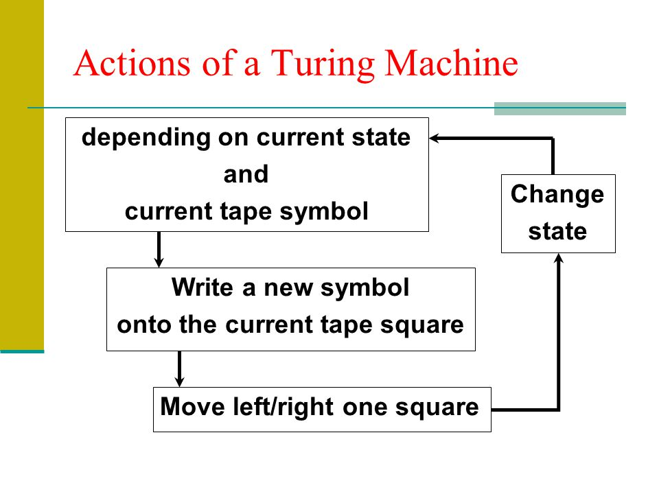 Actions of a Turing Machine