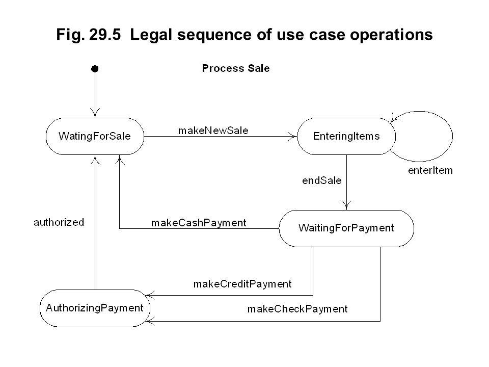 Fig. 29.5 Legal sequence of use case operations