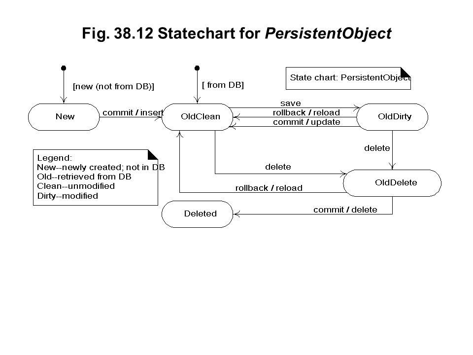 Fig. 38.12 Statechart for PersistentObject