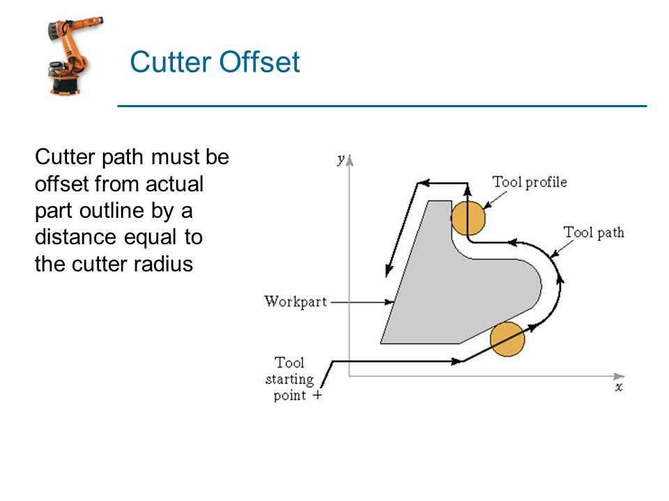 Cutter Offset Cutter path must be offset from actual part outline by a distance equal to the cutter radius.