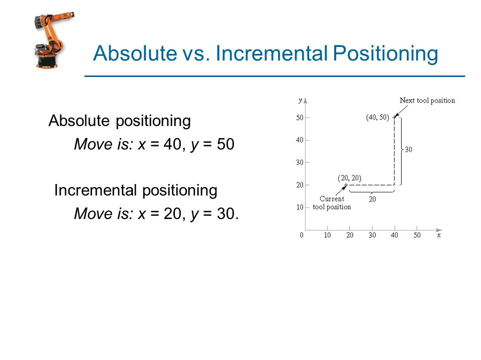 Absolute vs. Incremental Positioning