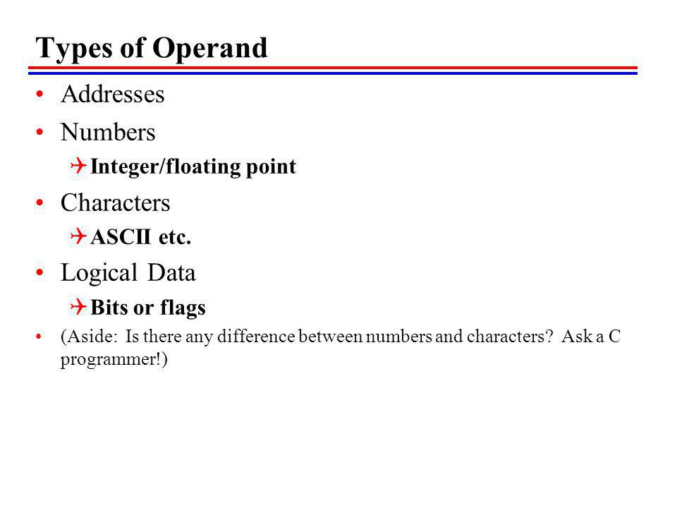 Types of Operand Addresses Numbers Characters Logical Data