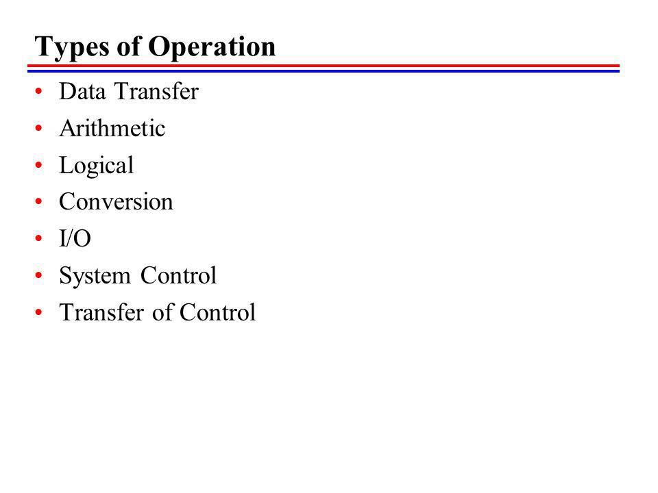 Types of Operation Data Transfer Arithmetic Logical Conversion I/O