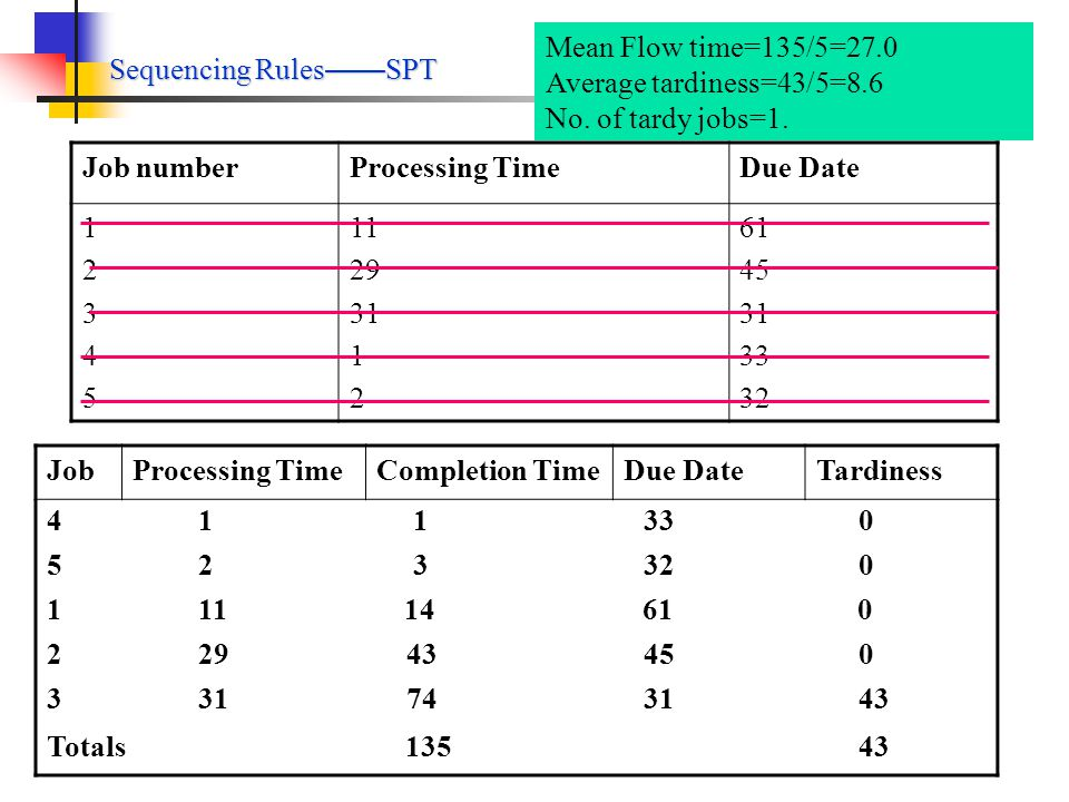 Sequencing Rules——SPT