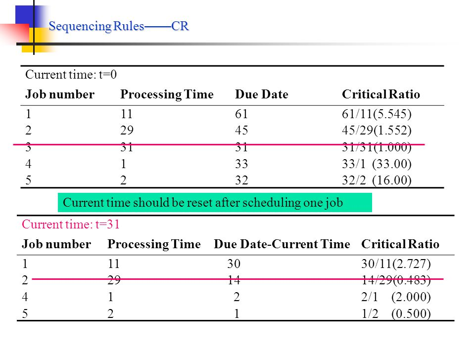 Sequencing Rules——CR Current time: t=0. Job number. Processing Time. Due Date. Critical Ratio. 1.
