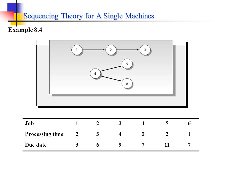 Sequencing Theory for A Single Machines