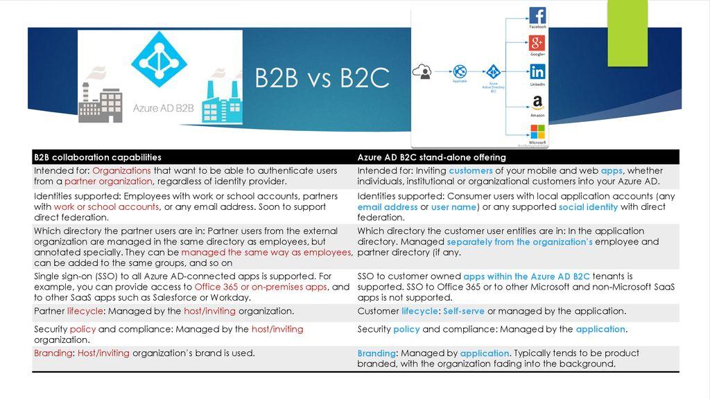 Matthew Levy Azure AD B2B vs B2C Matthew Levy - ppt download