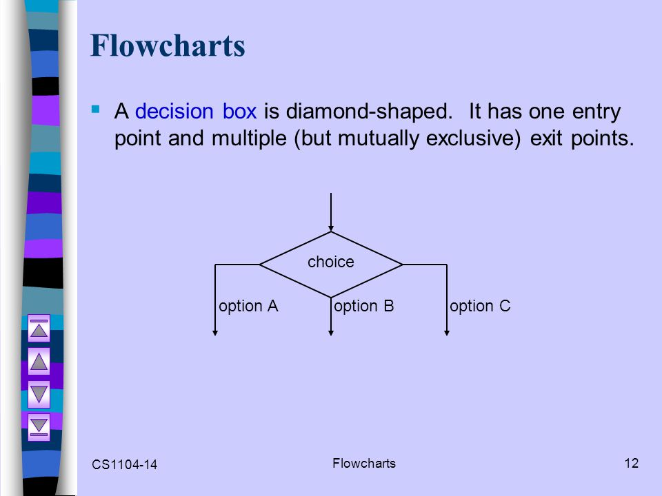 Flowcharts A decision box is diamond-shaped. It has one entry point and multiple (but mutually exclusive) exit points.
