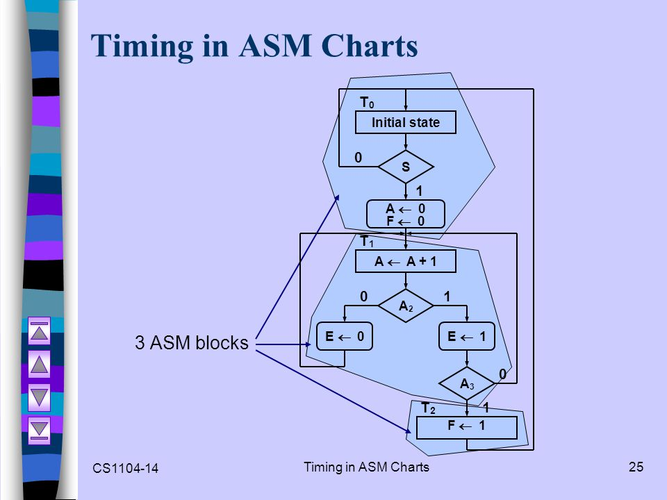 Timing in ASM Charts 3 ASM blocks T0 1 T1 T2 Initial state S A  0