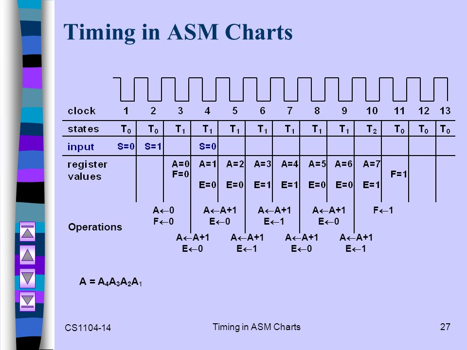 Timing in ASM Charts Operations A = A4A3A2A1 A0 F0 AA+1 E0 E1 F1