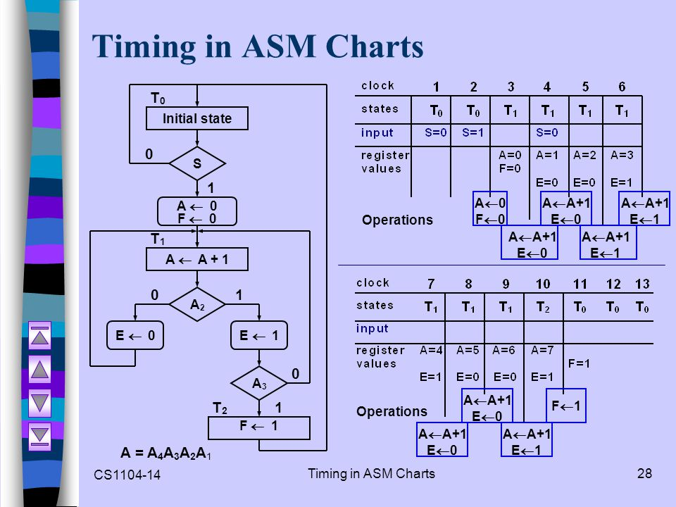 Timing in ASM Charts T0 1 T1 T2 A = A4A3A2A1 Operations A0 F0 AA+1