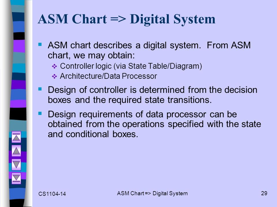 ASM Chart => Digital System