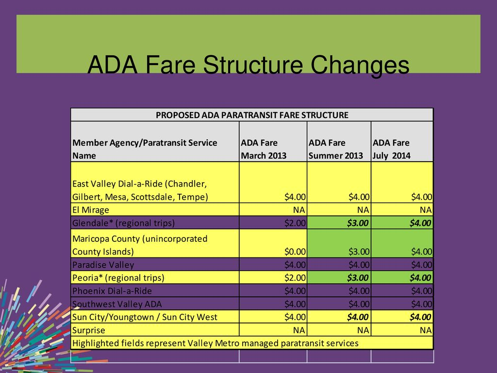 Paratransit Fare Increase - ppt download