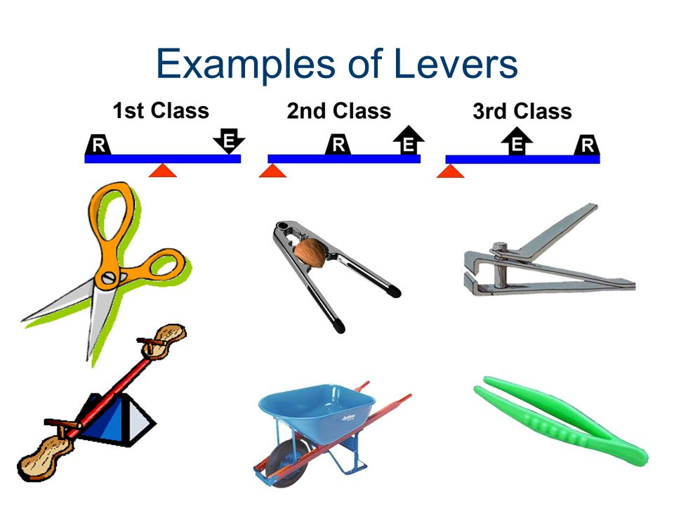 Lever Arm Of Saw : Simple and compound machines ppt video online download