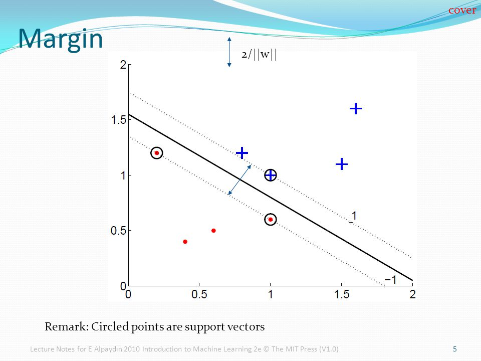 Margin cover 2/||w|| Remark: Circled points are support vectors