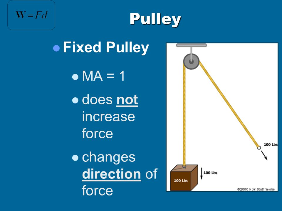 Pulley Fixed Pulley MA = 1 does not increase force