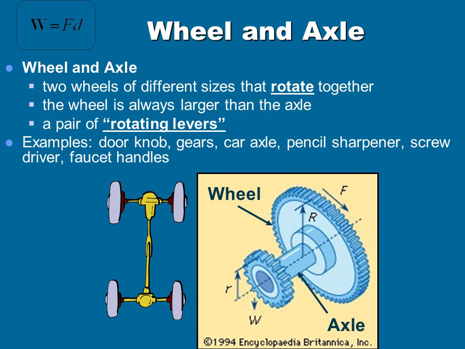 Wheel and Axle Wheel Axle Wheel and Axle