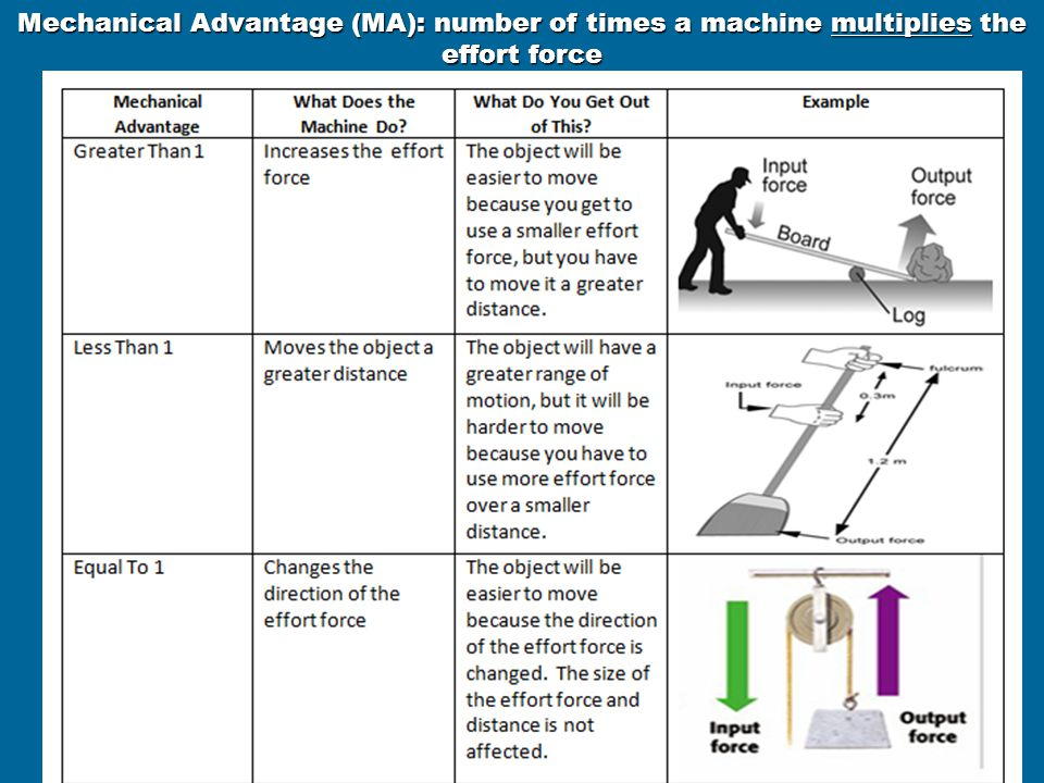 Mechanical Advantage (MA): number of times a machine multiplies the effort force