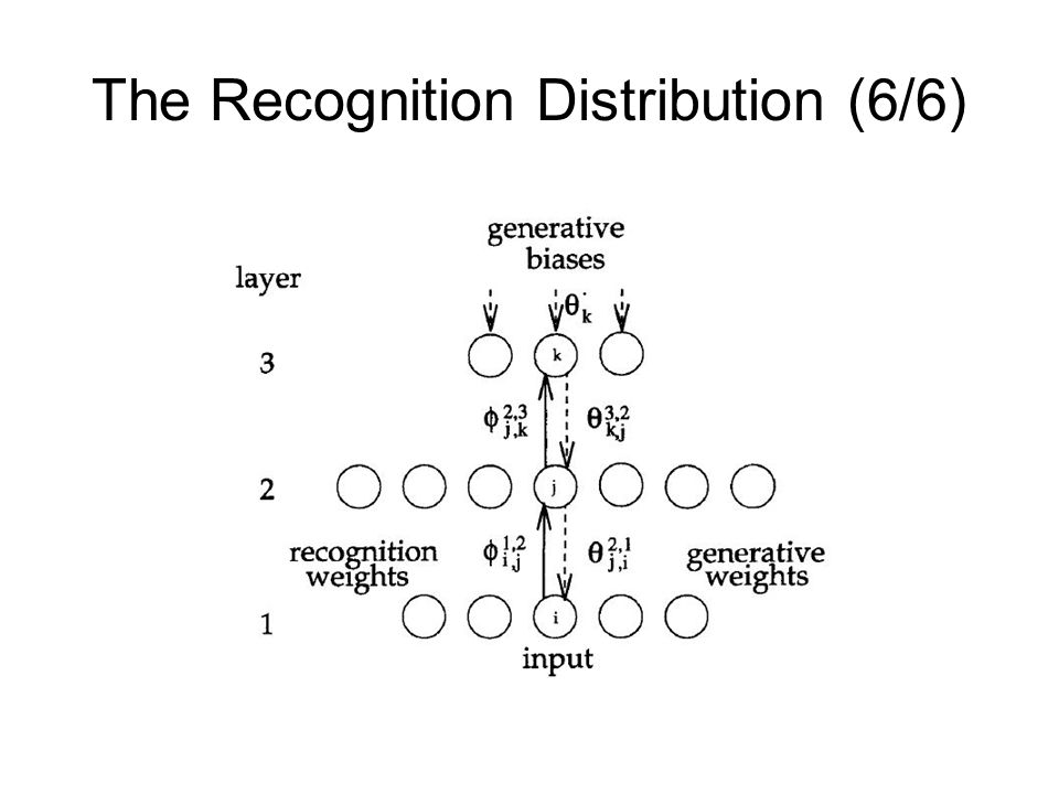 The Recognition Distribution (6/6)
