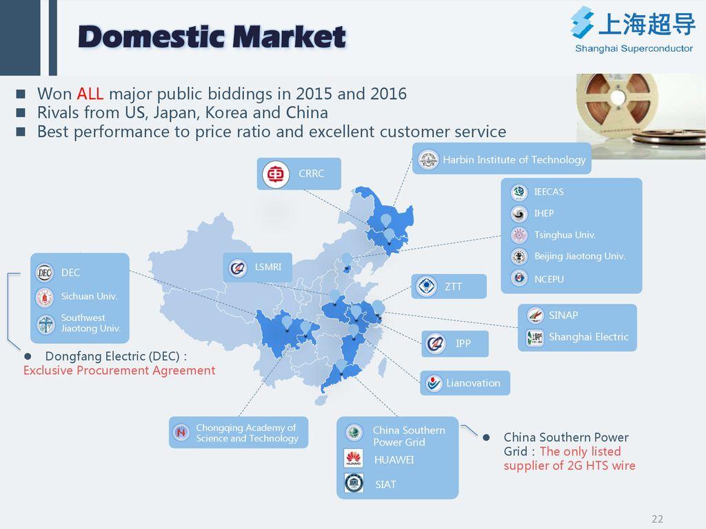 Progress of 2G HTS Wires Development in Shanghai Superconductor