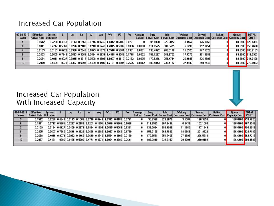 Increased Car Population