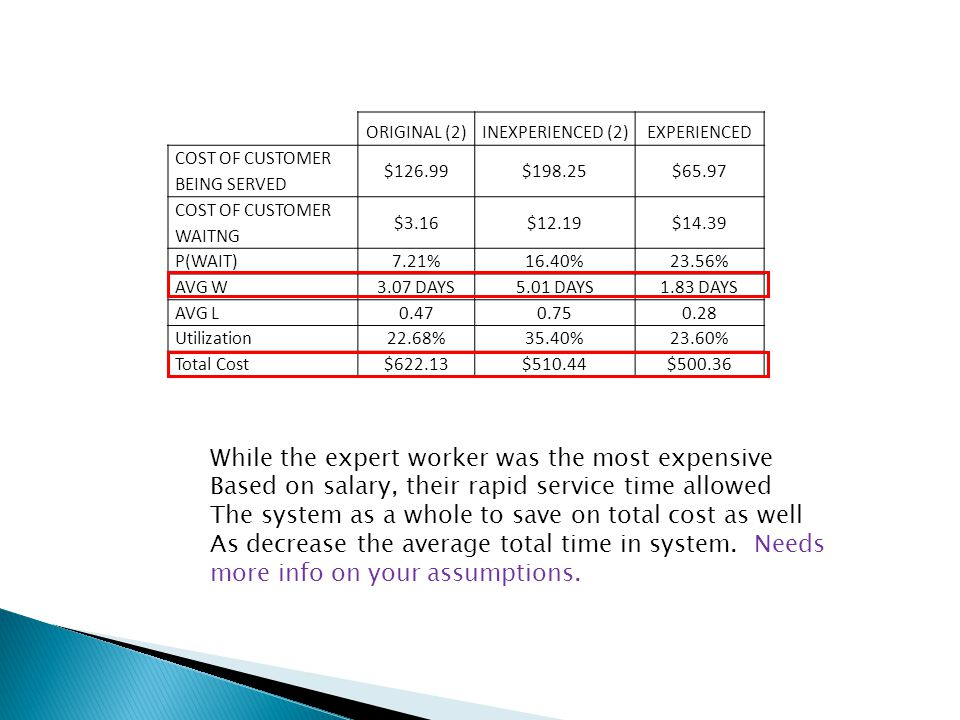 While the expert worker was the most expensive