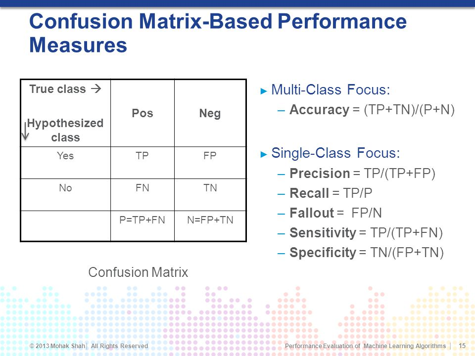 Confusion Matrix-Based Performance Measures