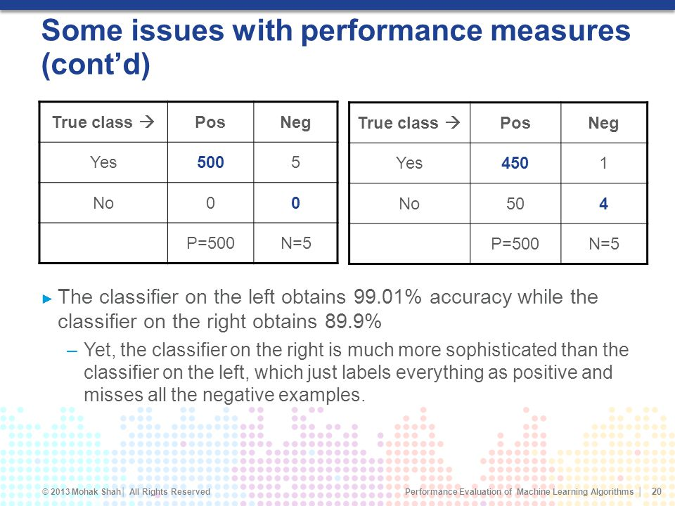 Some issues with performance measures (cont'd)