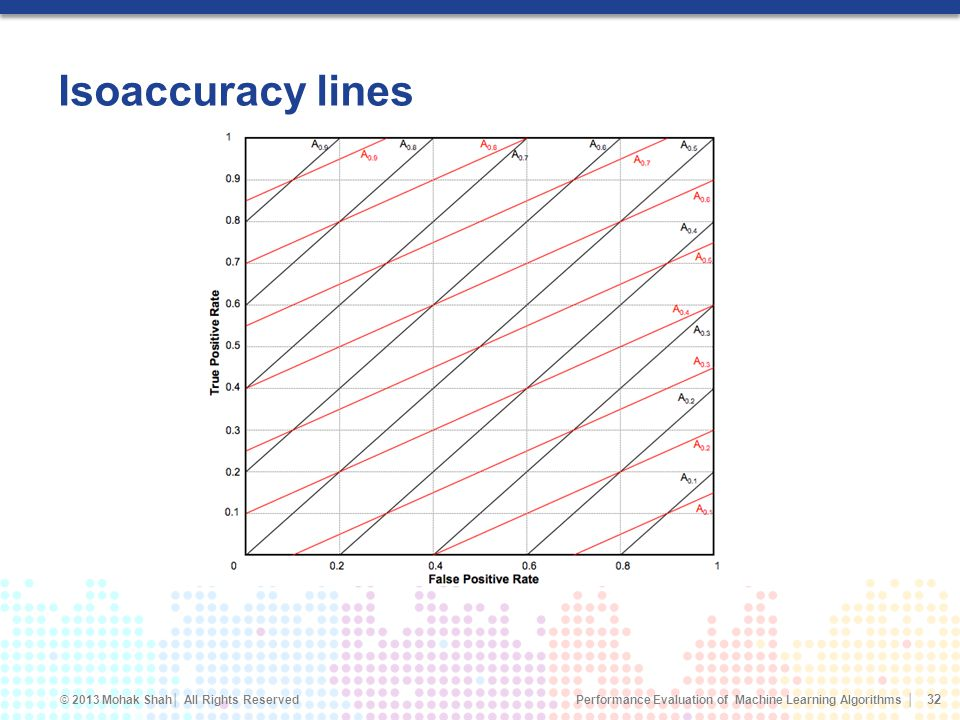 Isoaccuracy lines Black lines: rs = 1 (balanced)
