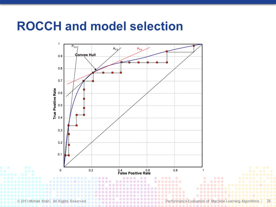 ROCCH and model selection