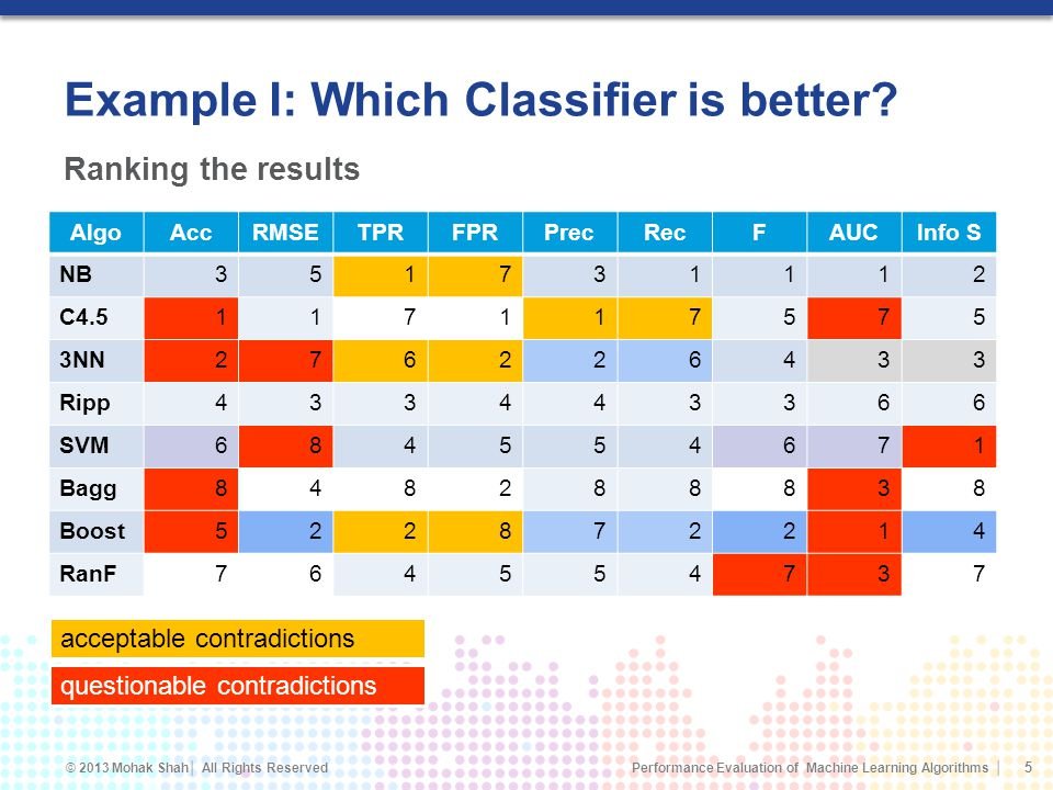 Example I: Which Classifier is better